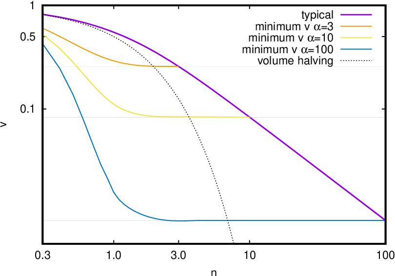 Figure 2 for Large deviations for the perceptron model and consequences for active learning