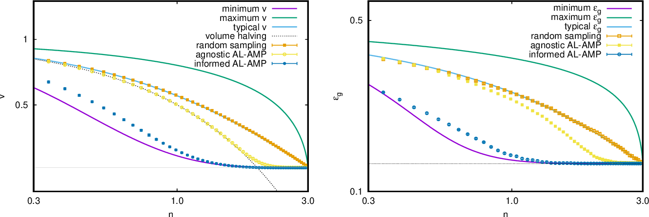 Figure 3 for Large deviations for the perceptron model and consequences for active learning