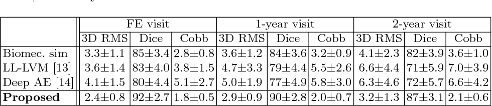 Figure 2 for Spatiotemporal Manifold Prediction Model for Anterior Vertebral Body Growth Modulation Surgery in Idiopathic Scoliosis