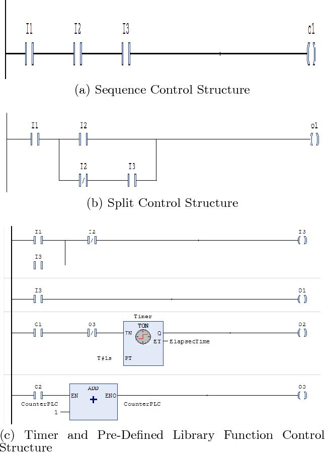 Source code metrics for programmable logic controller plc ladder figure 1 ccuart Choice Image