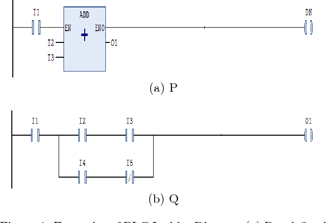 Figure 4 from source code metrics for programmable logic controller figure 4 examples of plc ladder diagram a pre defined function ccuart Gallery
