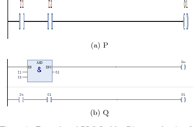 Figure 5 from source code metrics for programmable logic controller figure 5 examples of plc ladder diagram showing sequential structure and pre defined function ccuart Gallery