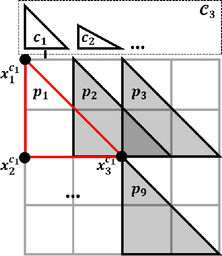 Figure 2 for Data-Driven Learning of 3-Point Correlation Functions as Microstructure Representations