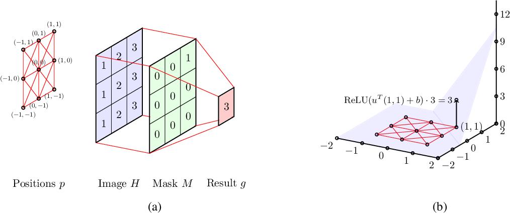 Figure 3 for Geometric Graph Convolutional Neural Networks