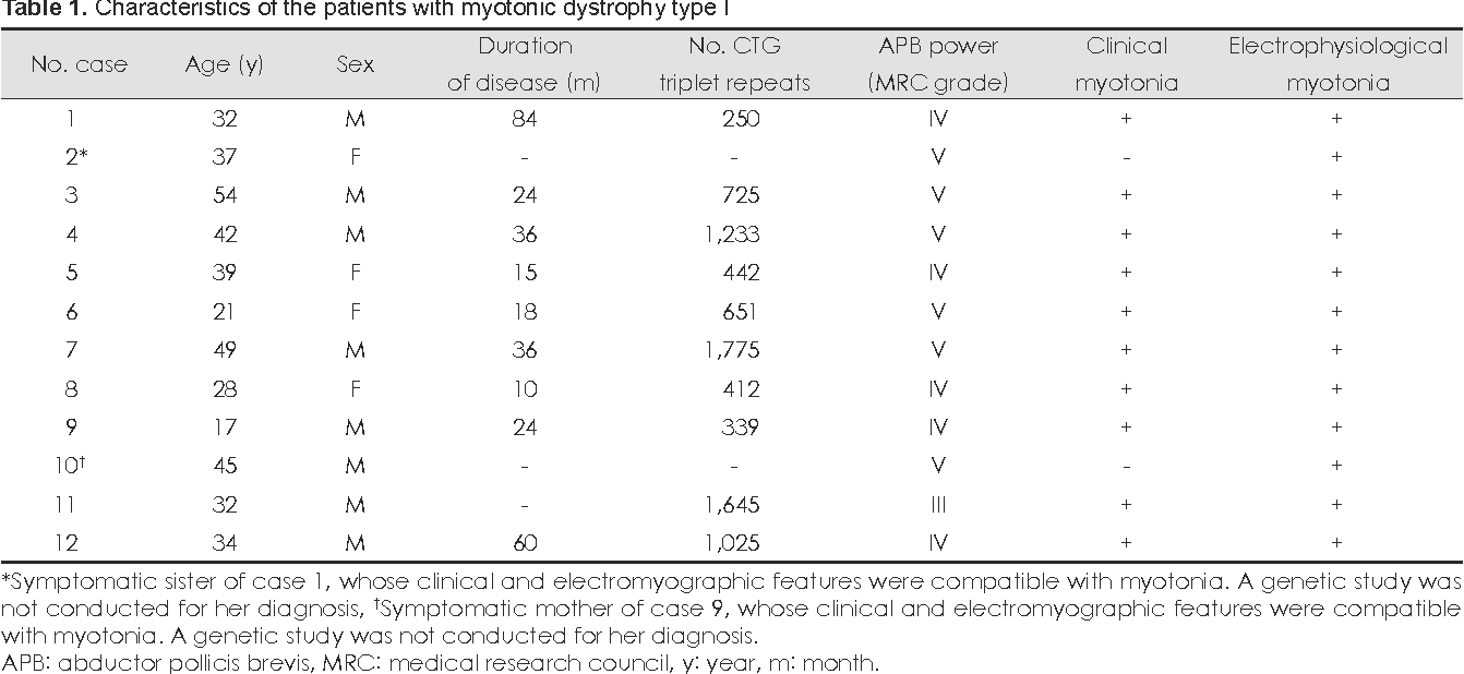 Table 1. Characteristics of the patients with myotonic dystrophy type I