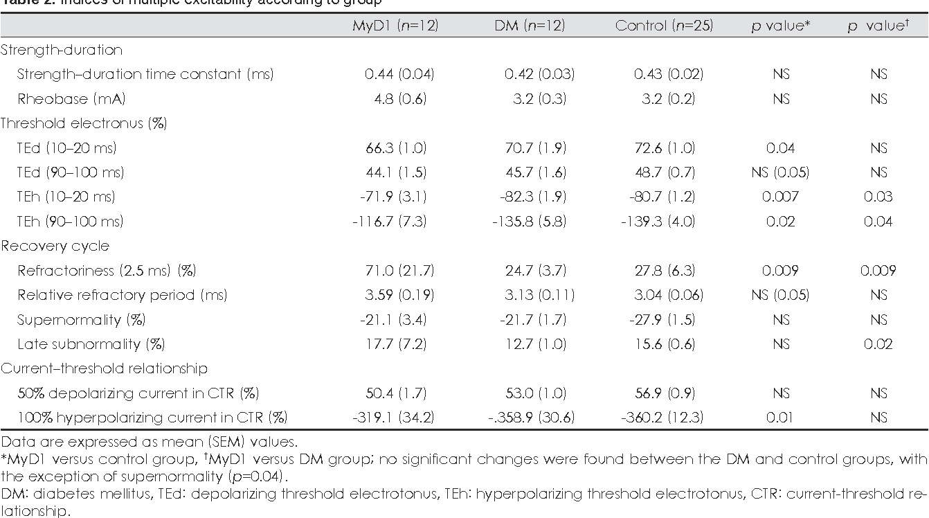 Table 2. Indices of multiple excitability according to group