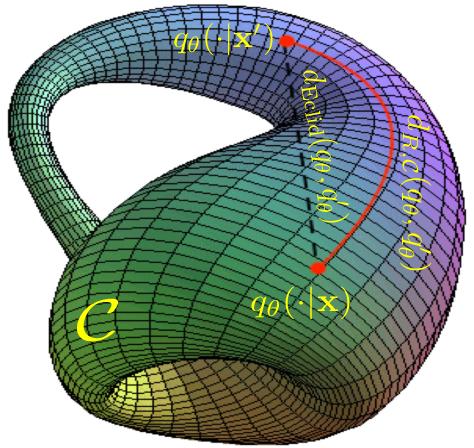 Figure 1 for Adversarial Robustness via Fisher-Rao Regularization