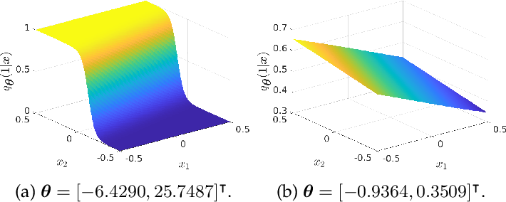 Figure 3 for Adversarial Robustness via Fisher-Rao Regularization