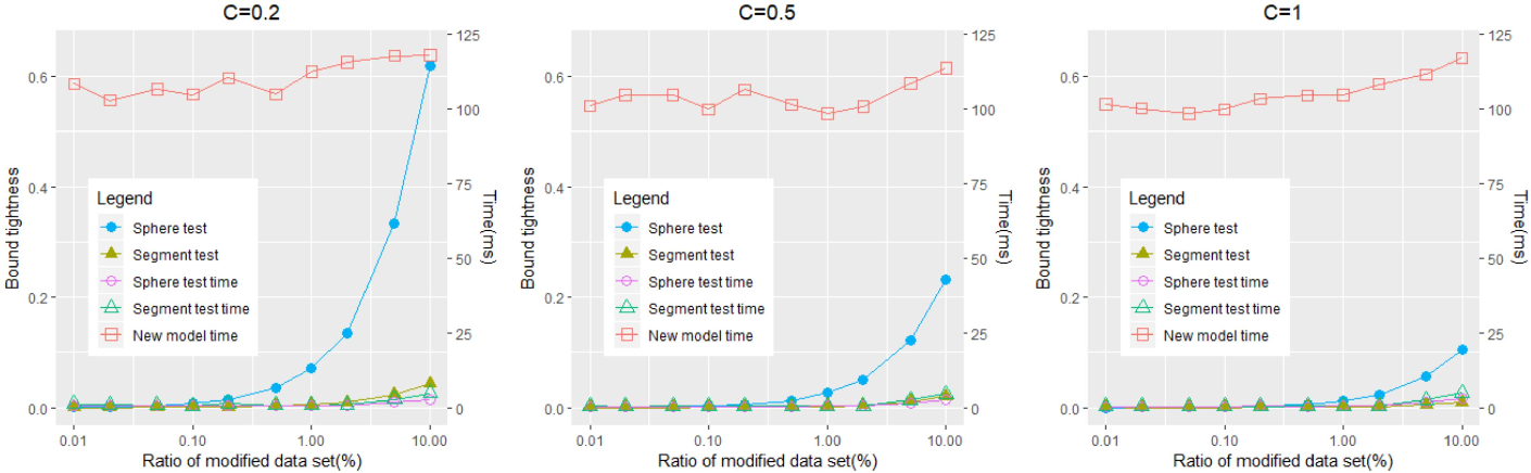 Figure 3 for Tighter Bound Estimation of Sensitivity Analysis for Incremental and Decremental Data Modification