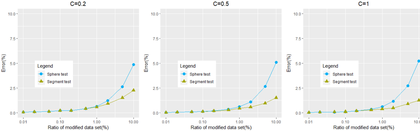 Figure 4 for Tighter Bound Estimation of Sensitivity Analysis for Incremental and Decremental Data Modification