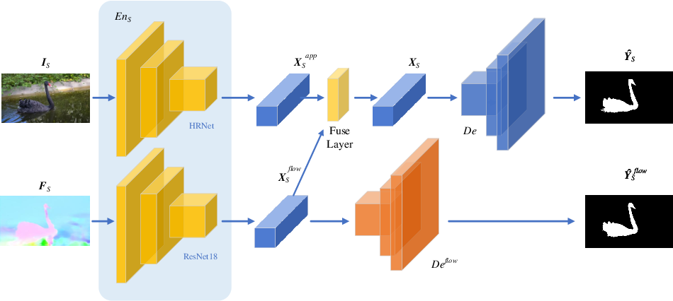 Figure 3 for DAVOS: Semi-Supervised Video Object Segmentation via Adversarial Domain Adaptation