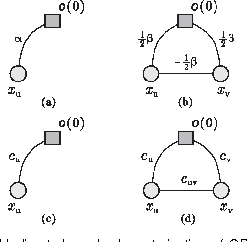 Figure 1 for ESSP: An Efficient Approach to Minimizing Dense and Nonsubmodular Energy Functions