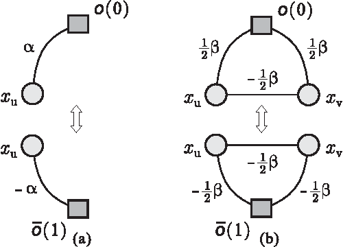 Figure 3 for ESSP: An Efficient Approach to Minimizing Dense and Nonsubmodular Energy Functions