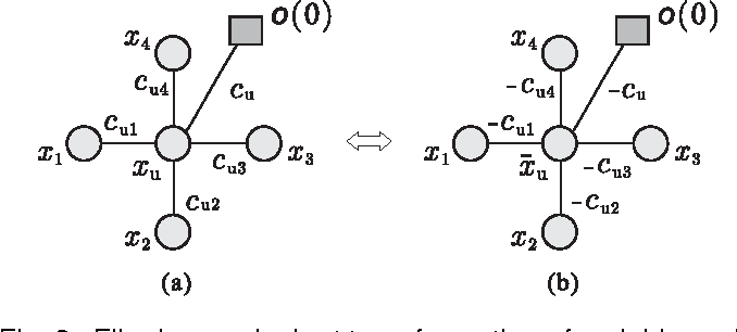 Figure 4 for ESSP: An Efficient Approach to Minimizing Dense and Nonsubmodular Energy Functions