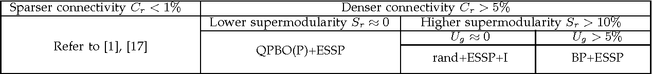 Figure 2 for ESSP: An Efficient Approach to Minimizing Dense and Nonsubmodular Energy Functions
