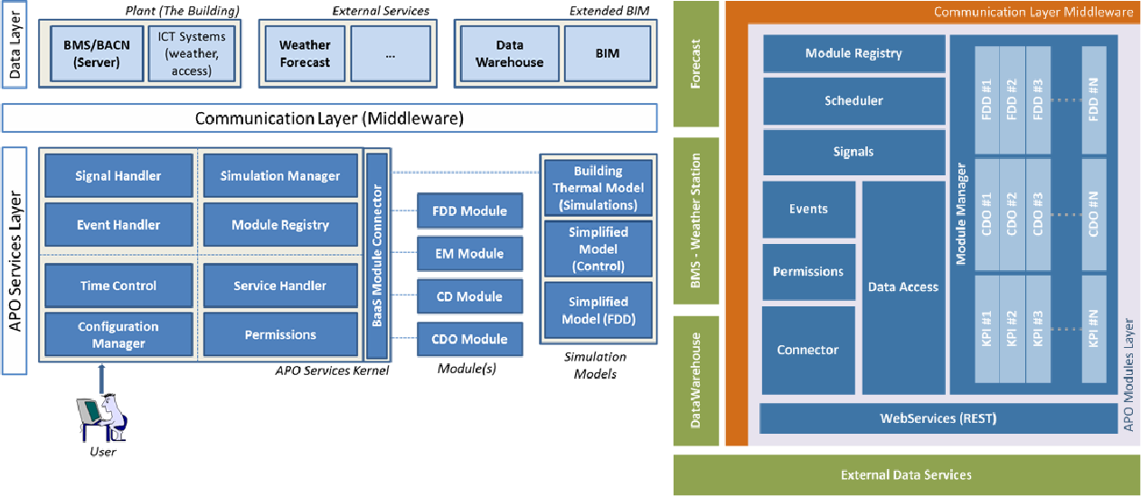 Figure 2 APO Services Layer – Core components (Left); and Software Components (Right)