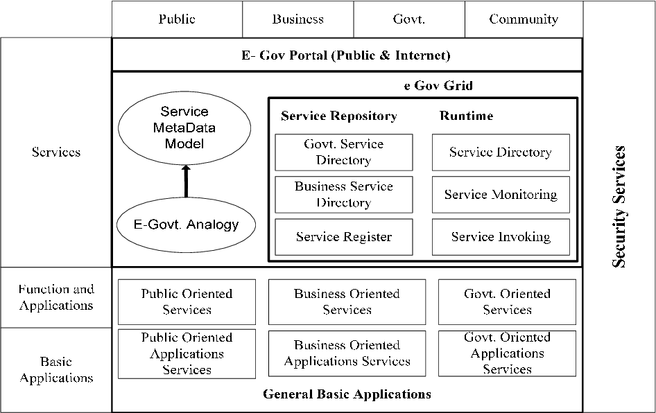 Figure 3 from Improved Information Systems Model for
