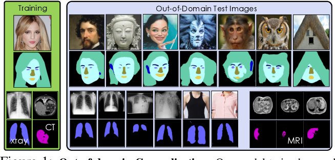 Figure 1 for Semantic Segmentation with Generative Models: Semi-Supervised Learning and Strong Out-of-Domain Generalization