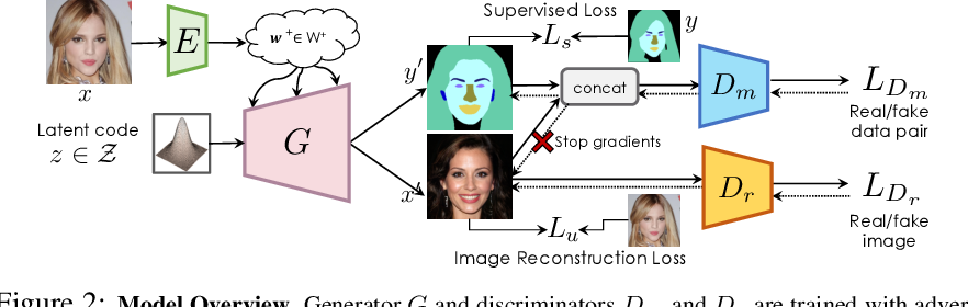 Figure 2 for Semantic Segmentation with Generative Models: Semi-Supervised Learning and Strong Out-of-Domain Generalization