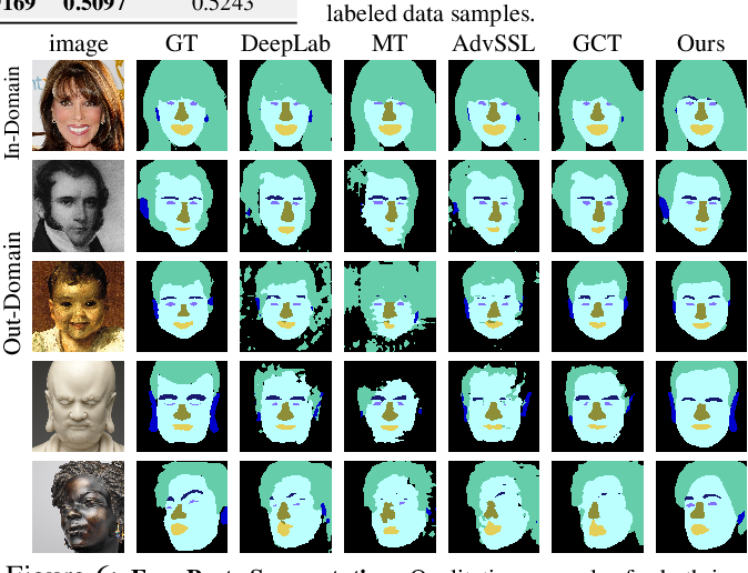 Figure 4 for Semantic Segmentation with Generative Models: Semi-Supervised Learning and Strong Out-of-Domain Generalization