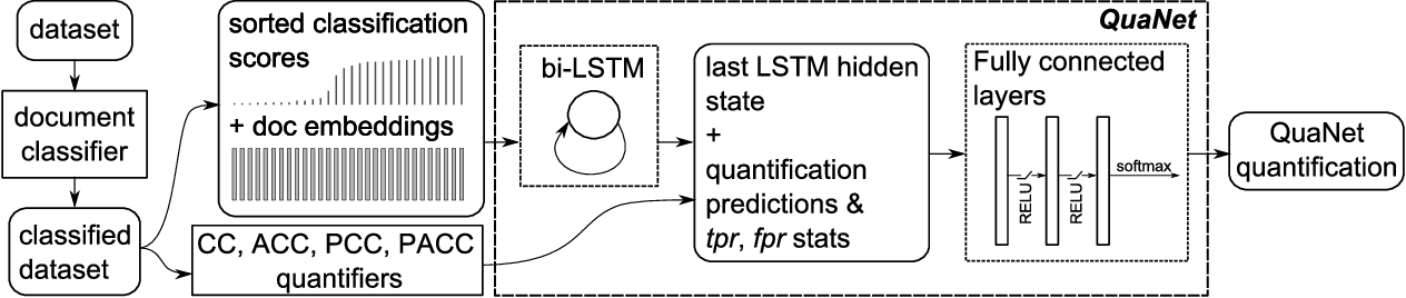 Figure 1 for A Recurrent Neural Network for Sentiment Quantification