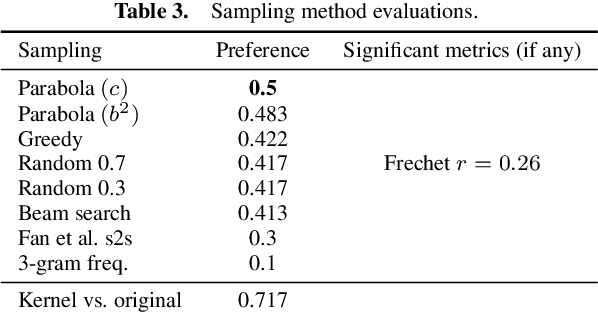 Figure 4 for Fiction Sentence Expansion and Enhancement via Focused Objective and Novelty Curve Sampling
