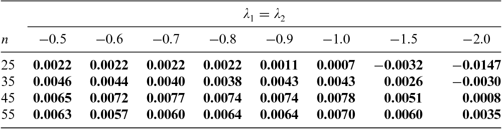Power-Divergence Test Statistics for Testing Linear by