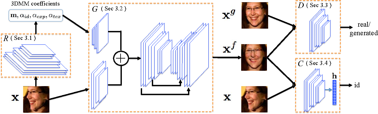 Figure 2 for Towards Large-Pose Face Frontalization in the Wild