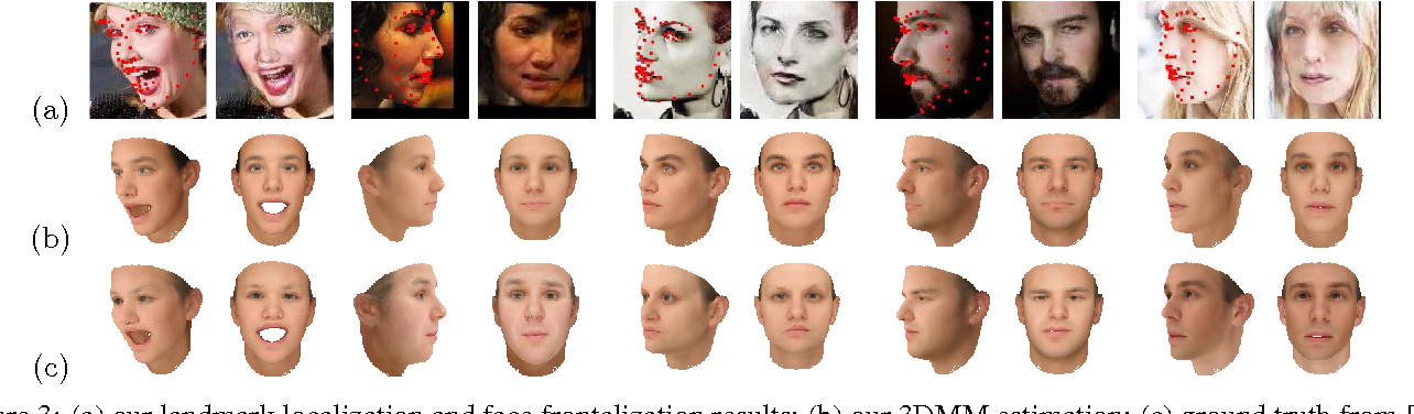Figure 4 for Towards Large-Pose Face Frontalization in the Wild