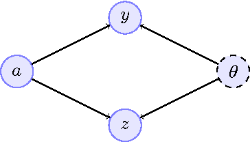 Figure 1 for Bayesian fairness