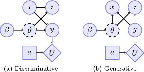 Figure 3 for Bayesian fairness