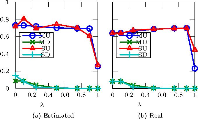 Figure 4 for Bayesian fairness