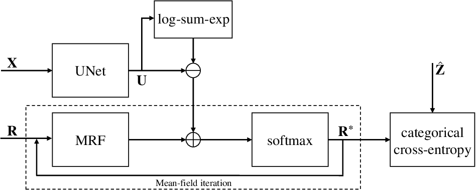 Figure 1 for An MRF-UNet Product of Experts for Image Segmentation