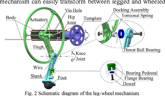 Transleg: A wire-driven leg-wheel robot with a compliant spine ...