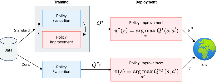 Figure 1 for Regularized Behavior Value Estimation