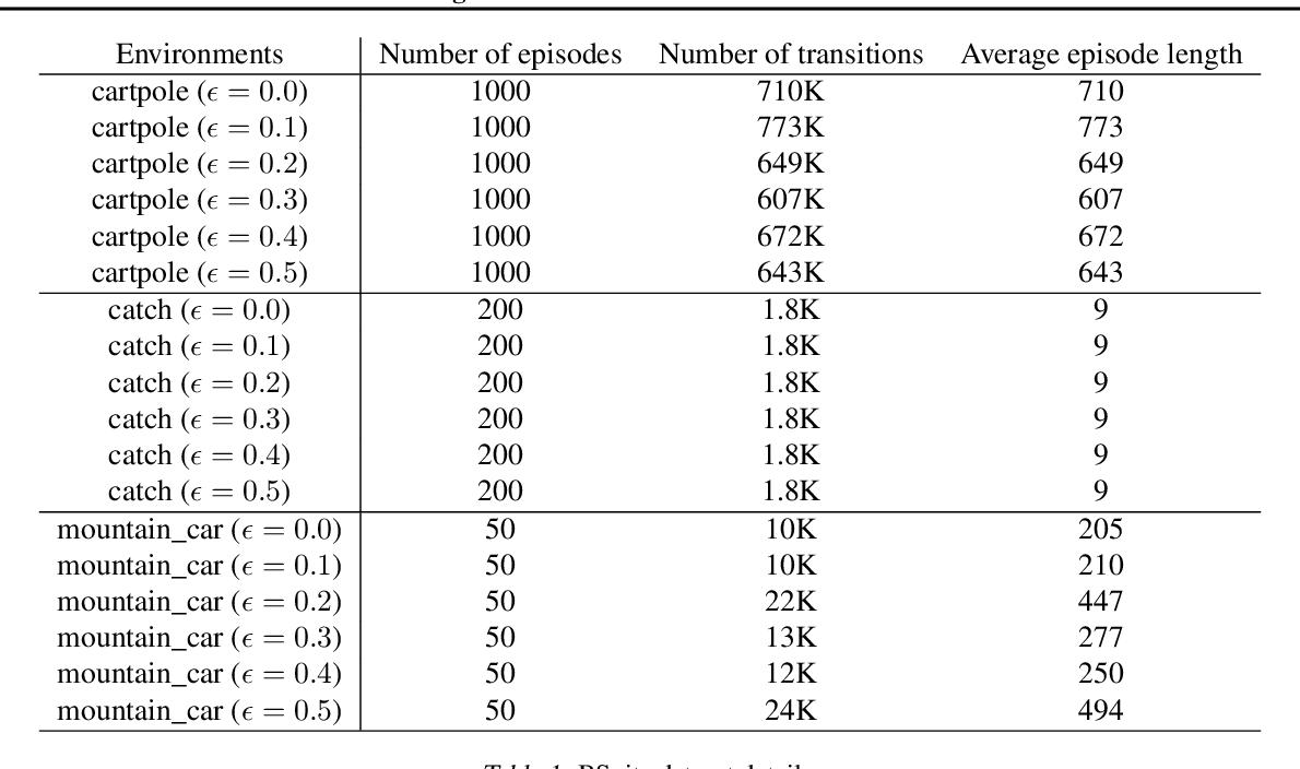 Figure 2 for Regularized Behavior Value Estimation
