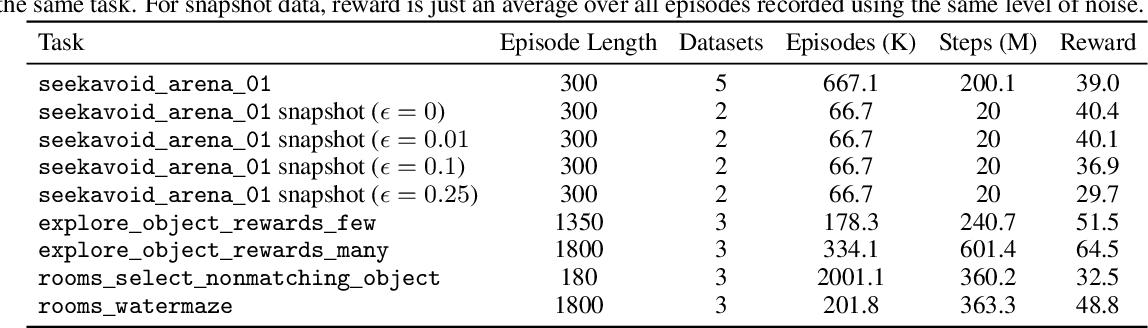 Figure 4 for Regularized Behavior Value Estimation