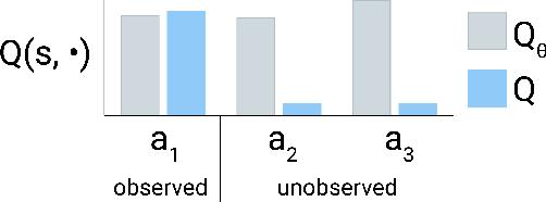 Figure 3 for Regularized Behavior Value Estimation