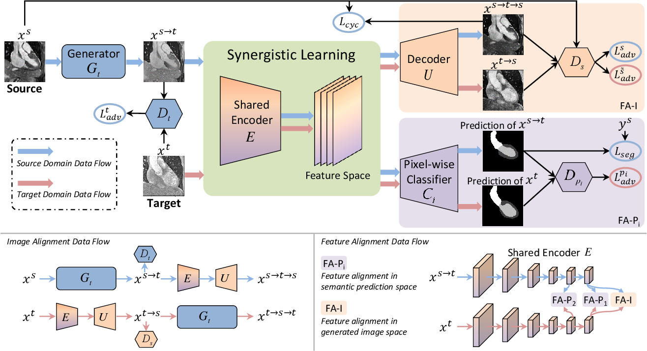 Figure 2 for Unsupervised Bidirectional Cross-Modality Adaptation via Deeply Synergistic Image and Feature Alignment for Medical Image Segmentation