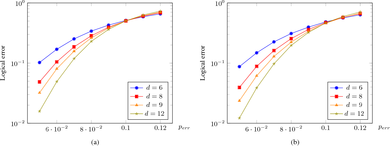 Figure 2 for Neural Decoder for Topological Codes using Pseudo-Inverse of Parity Check Matrix