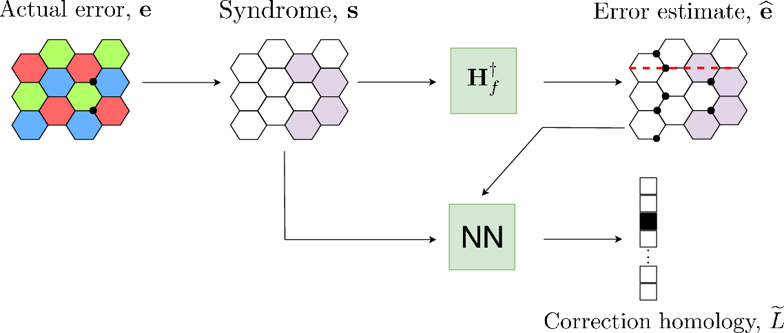 Figure 3 for Neural Decoder for Topological Codes using Pseudo-Inverse of Parity Check Matrix