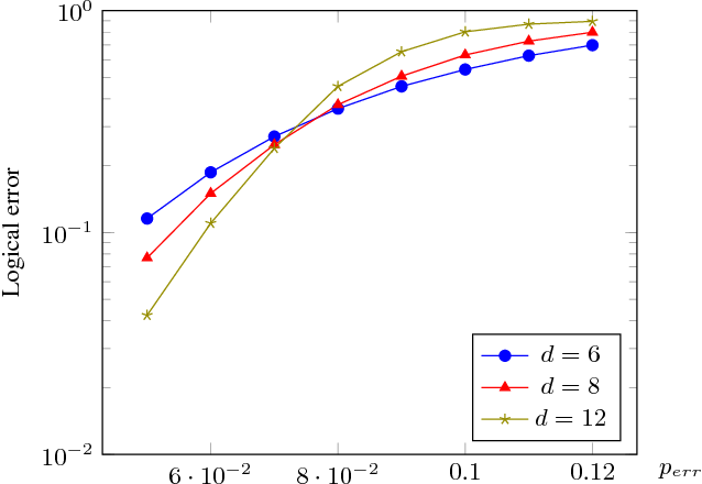 Figure 4 for Neural Decoder for Topological Codes using Pseudo-Inverse of Parity Check Matrix