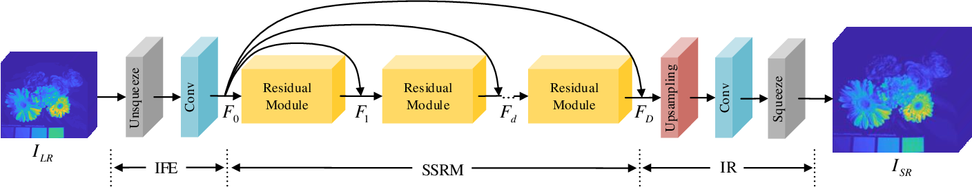 Figure 3 for Spatial-Spectral Residual Network for Hyperspectral Image Super-Resolution