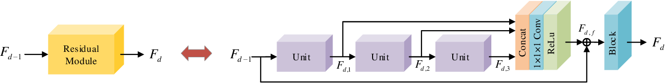 Figure 4 for Spatial-Spectral Residual Network for Hyperspectral Image Super-Resolution