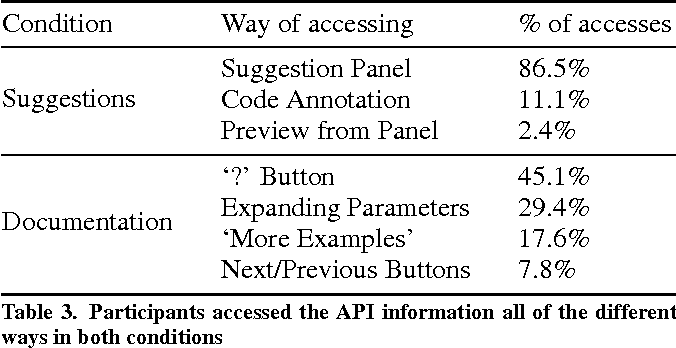 Table 3. Participants accessed the API information all of the different ways in both conditions