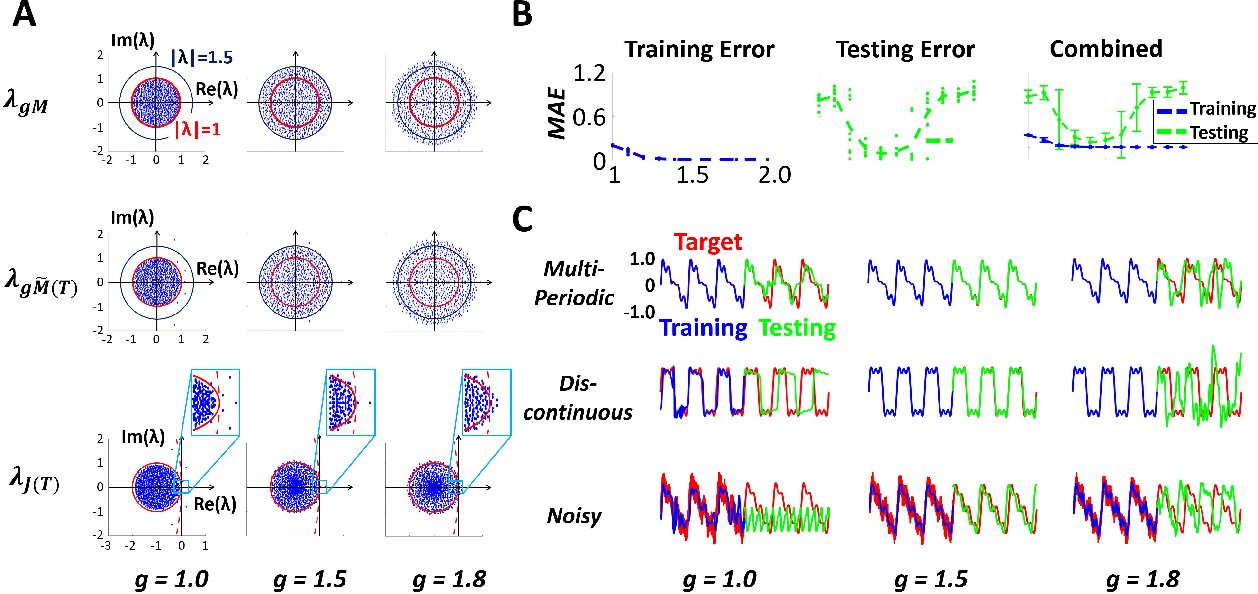 Figure 3 for R-FORCE: Robust Learning for Random Recurrent Neural Networks