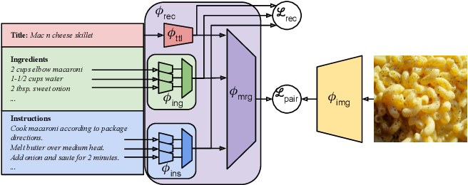 Figure 1 for Revamping Cross-Modal Recipe Retrieval with Hierarchical Transformers and Self-supervised Learning