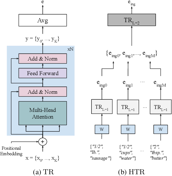 Figure 3 for Revamping Cross-Modal Recipe Retrieval with Hierarchical Transformers and Self-supervised Learning