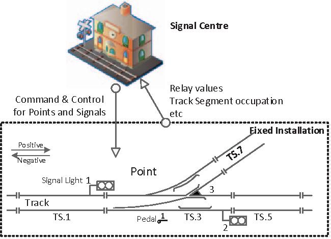 5f52c41e1 A model pattern of railway interlocking system by Petri nets ...