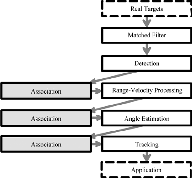 Figure 2 from Signal processing structure for automotive